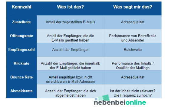 eMail Marketing Begriffsdefinition