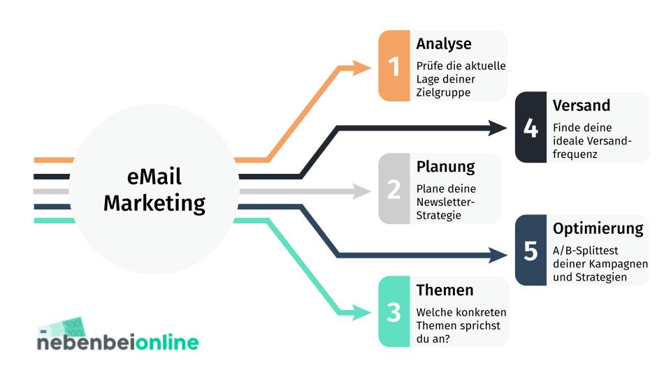 5 schritte email Marketing plan